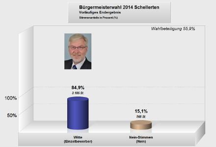 Schellerten hat gewählt. Das Ergebnis der Direktwahl des Bürgermeisters vom 25.05.2014.